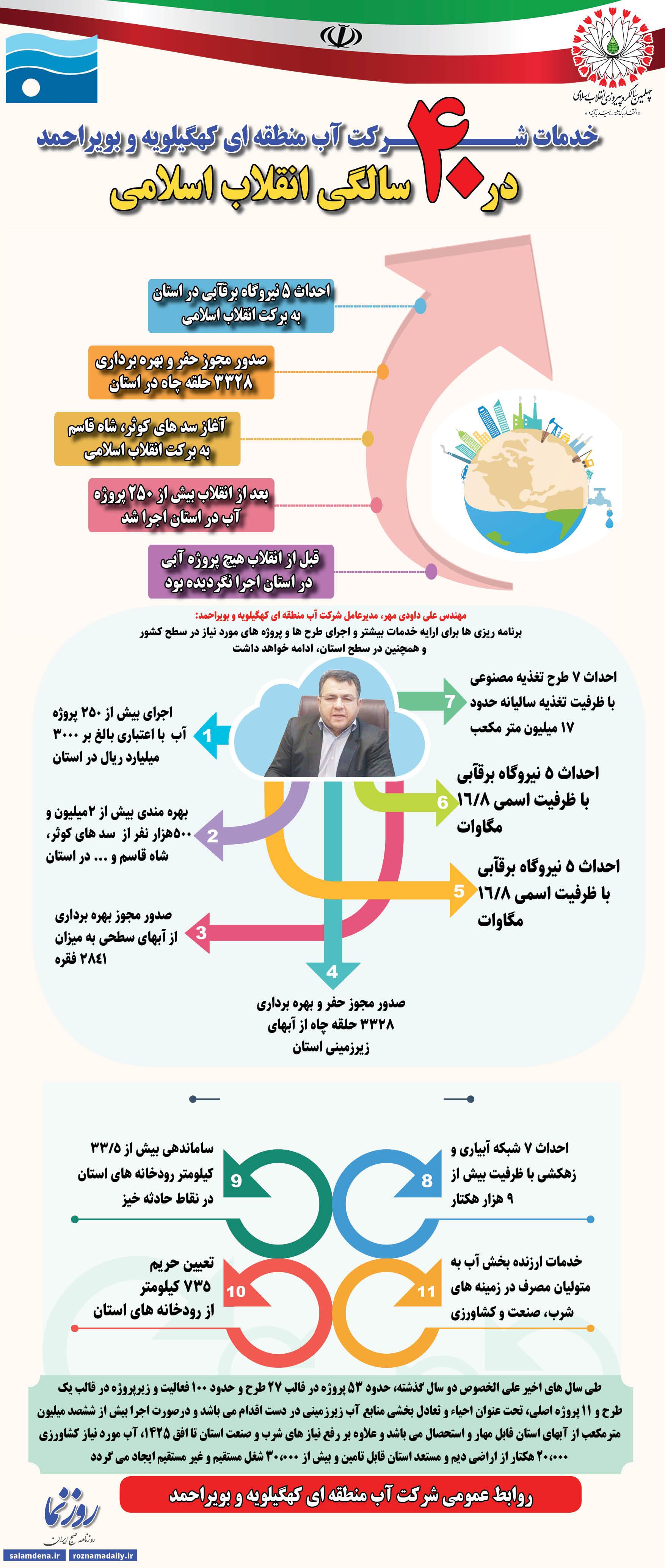 اینفوگرافی/خدمات شــــــــرکت آب منطقه ای کهگیلویه و بویراحمد  در ۴۰ سالگی انقلاب اسلامی