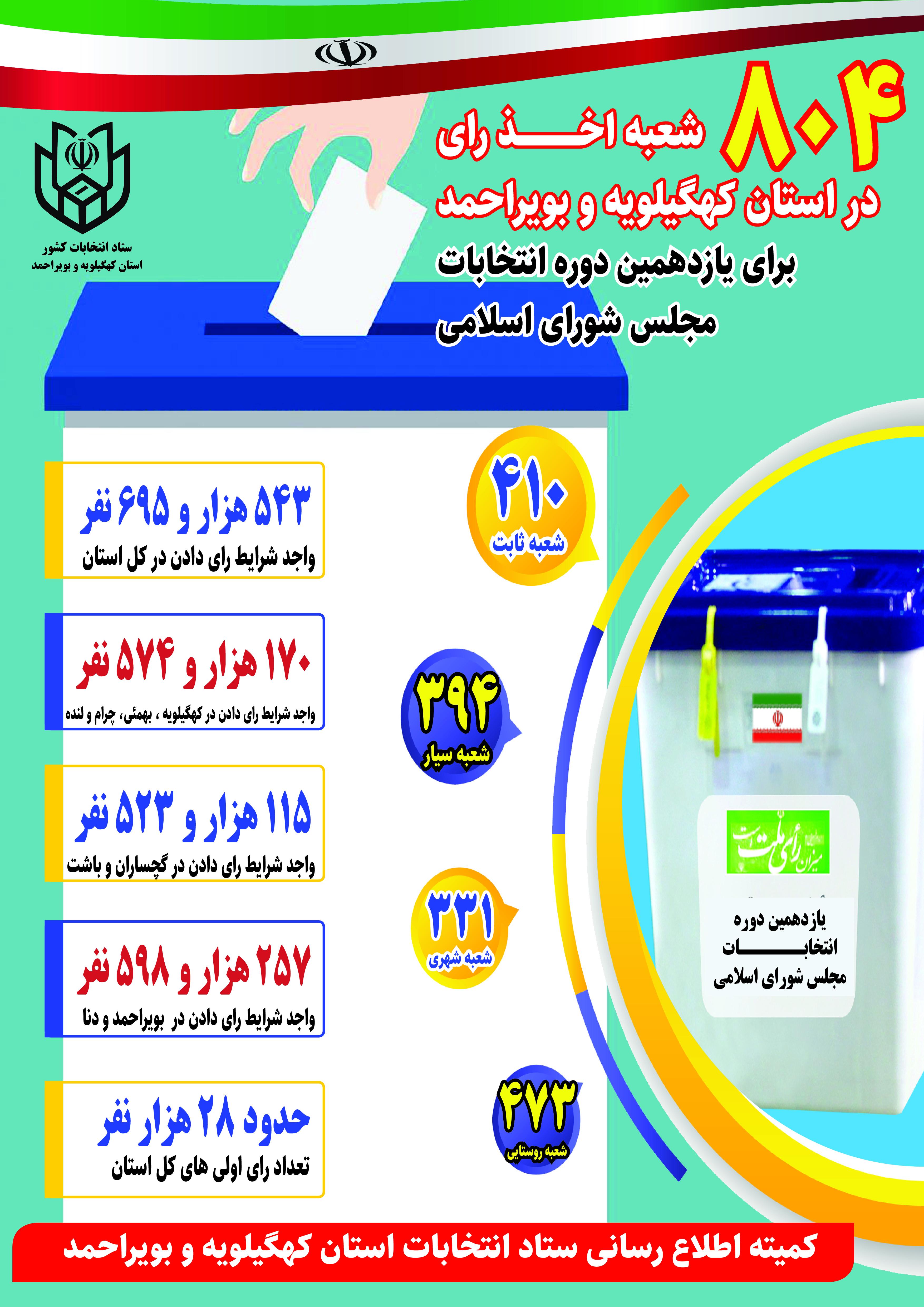 ۸۰۴ صندوق برای اخذ رای مردم استان+اینفوگرافی